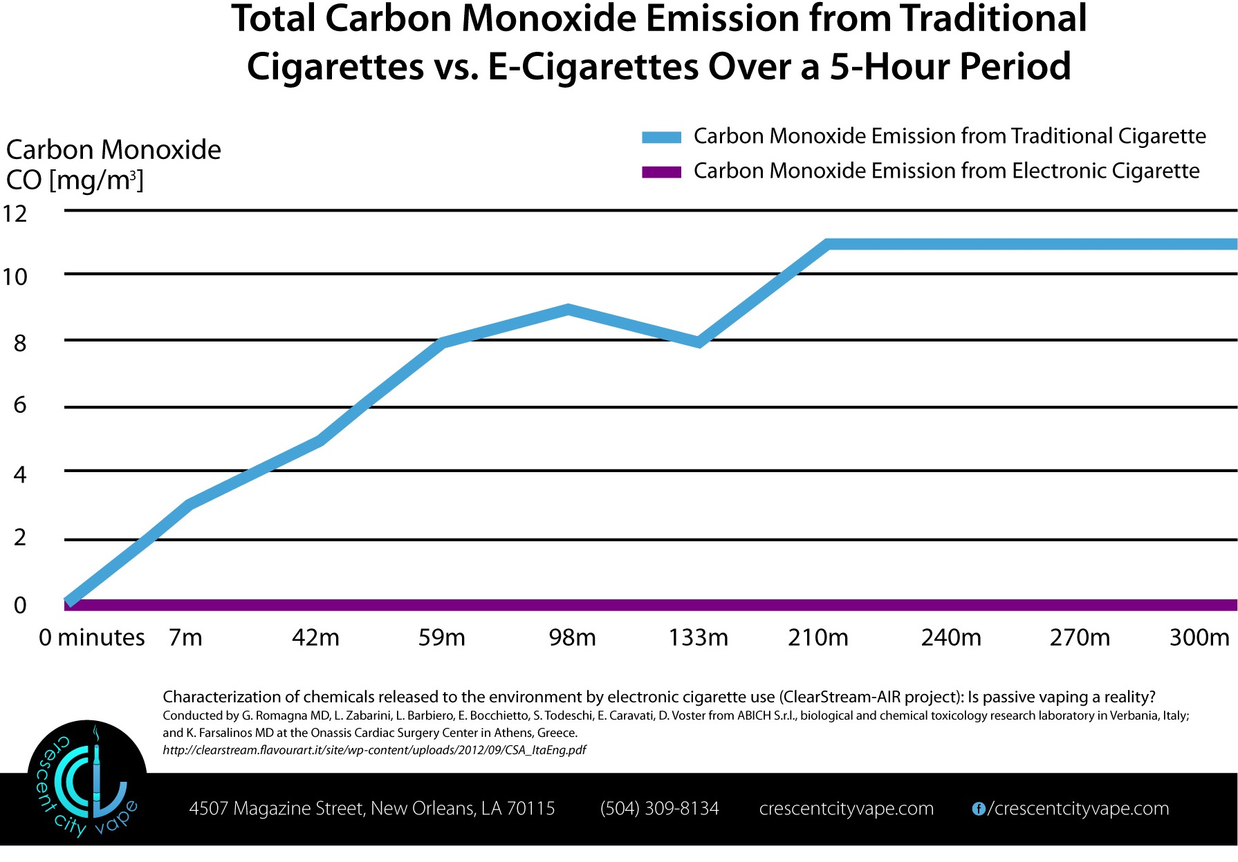 Carbon Monoxide Emission from Cigarettes vs. E-cigs